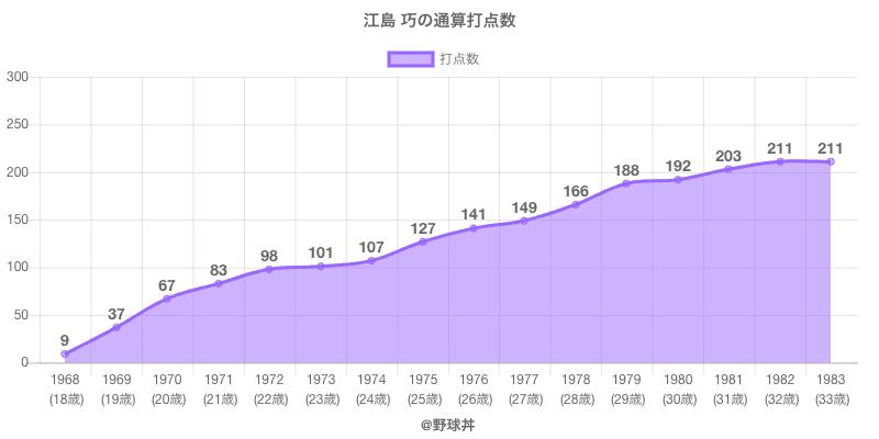 #江島 巧の通算打点数