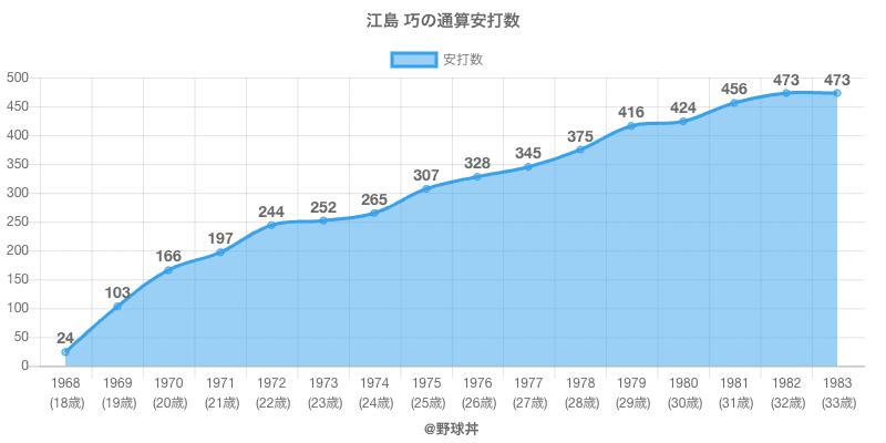 #江島 巧の通算安打数