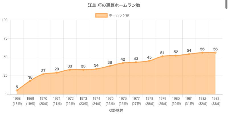 #江島 巧の通算ホームラン数