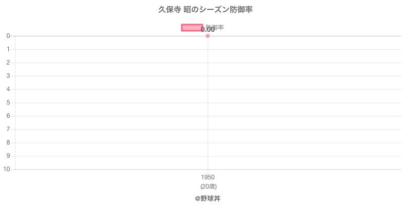 久保寺 昭のシーズン防御率