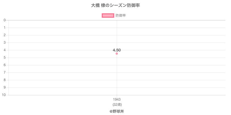 大橋 棣のシーズン防御率