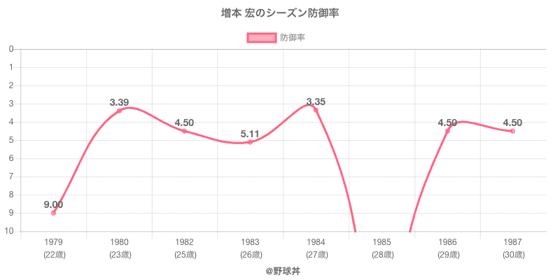 増本 宏のシーズン防御率