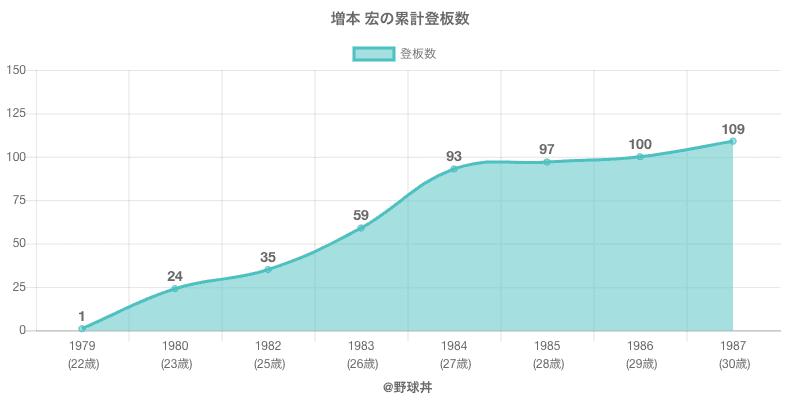 #増本 宏の累計登板数