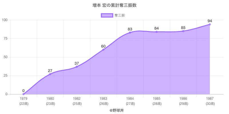#増本 宏の累計奪三振数