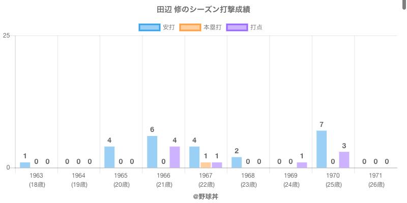 #田辺 修のシーズン打撃成績