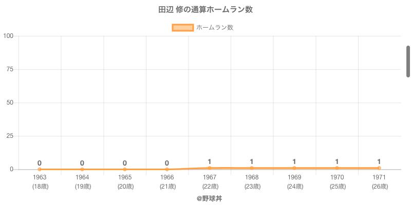 #田辺 修の通算ホームラン数