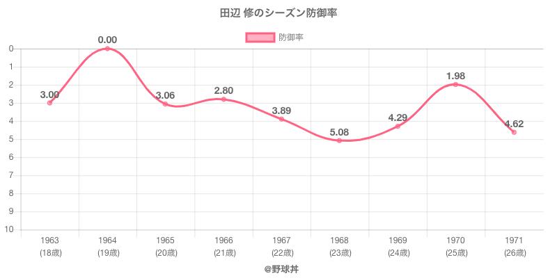 田辺 修のシーズン防御率