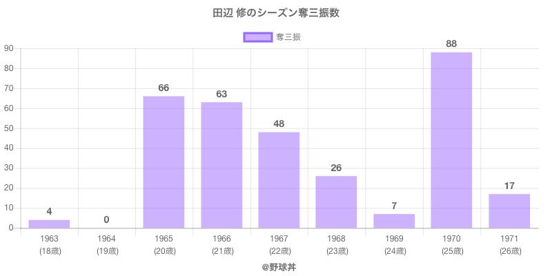 #田辺 修のシーズン奪三振数