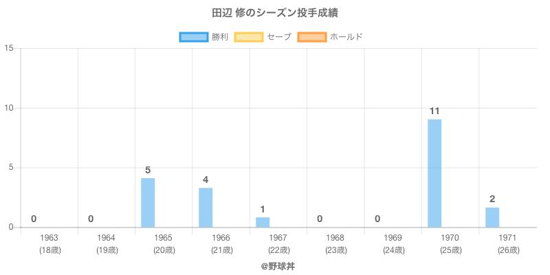 #田辺 修のシーズン投手成績
