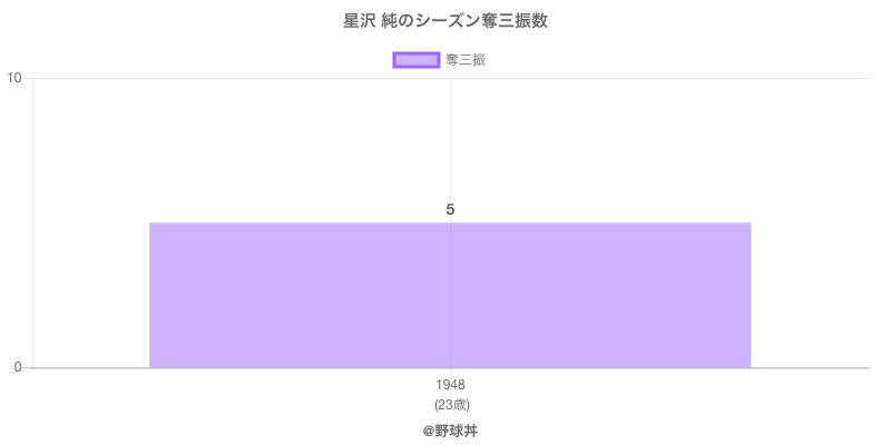 #星沢 純のシーズン奪三振数