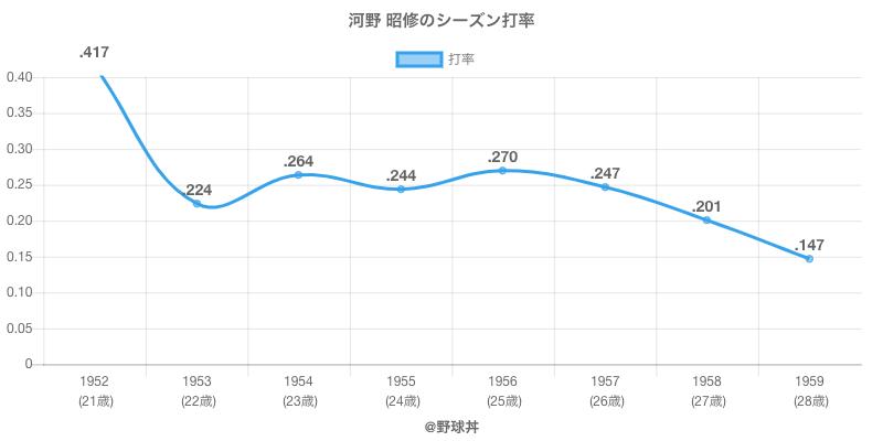 河野 昭修のシーズン打率