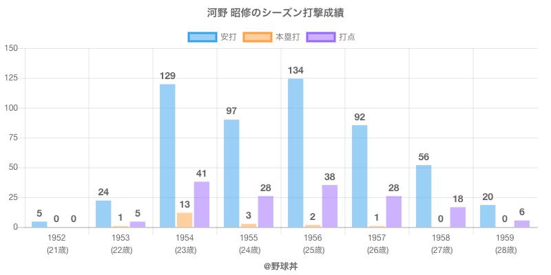 #河野 昭修のシーズン打撃成績