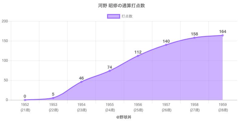 #河野 昭修の通算打点数