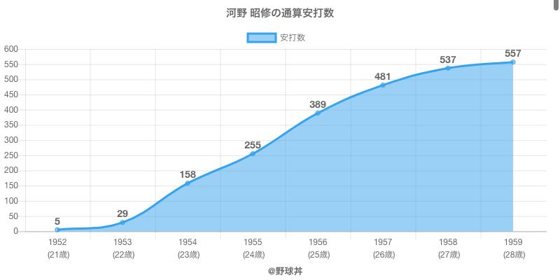 #河野 昭修の通算安打数