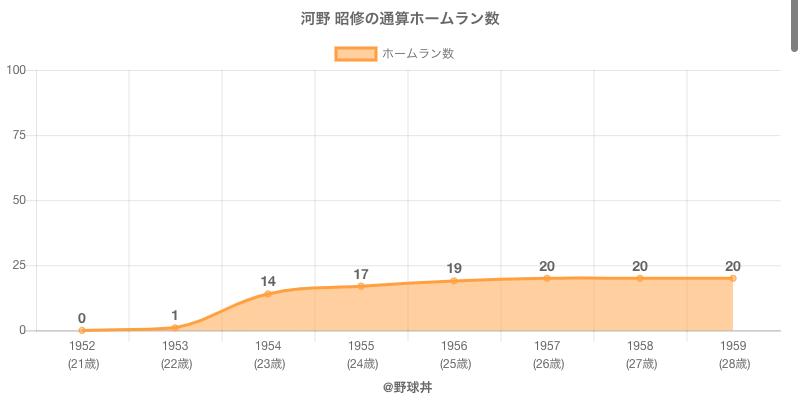 #河野 昭修の通算ホームラン数