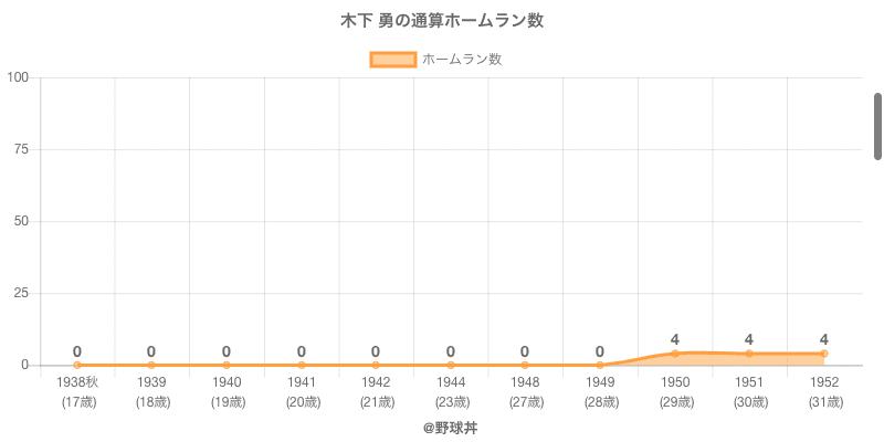 #木下 勇の通算ホームラン数