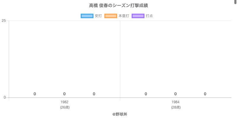 #高橋 俊春のシーズン打撃成績