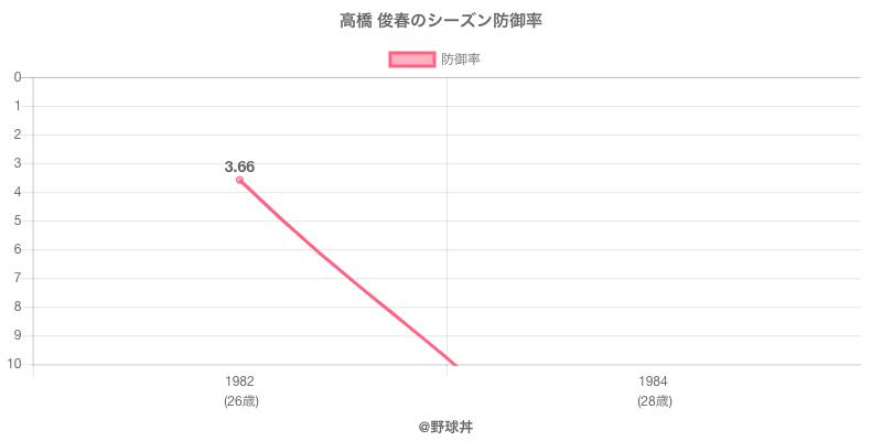 高橋 俊春のシーズン防御率