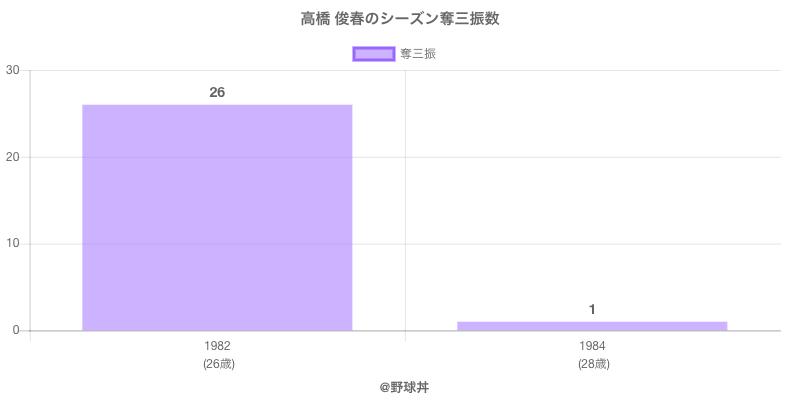 #高橋 俊春のシーズン奪三振数