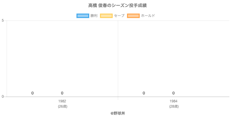 #高橋 俊春のシーズン投手成績