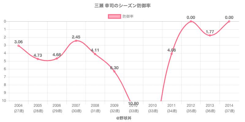 三瀬 幸司のシーズン防御率