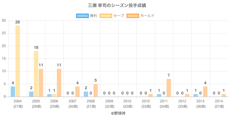 #三瀬 幸司のシーズン投手成績