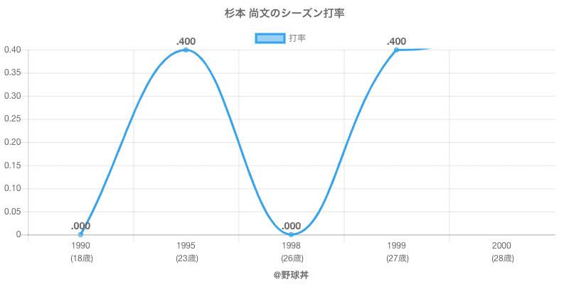 杉本 尚文のシーズン打率