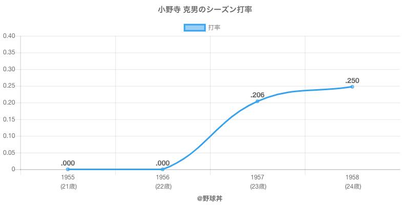 小野寺 克男のシーズン打率