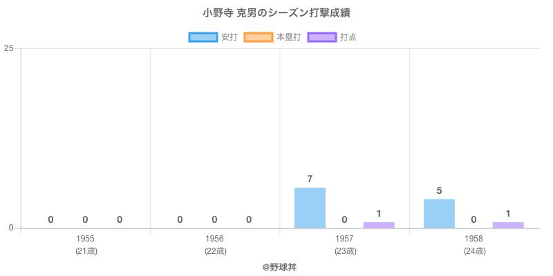 #小野寺 克男のシーズン打撃成績