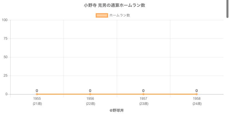#小野寺 克男の通算ホームラン数