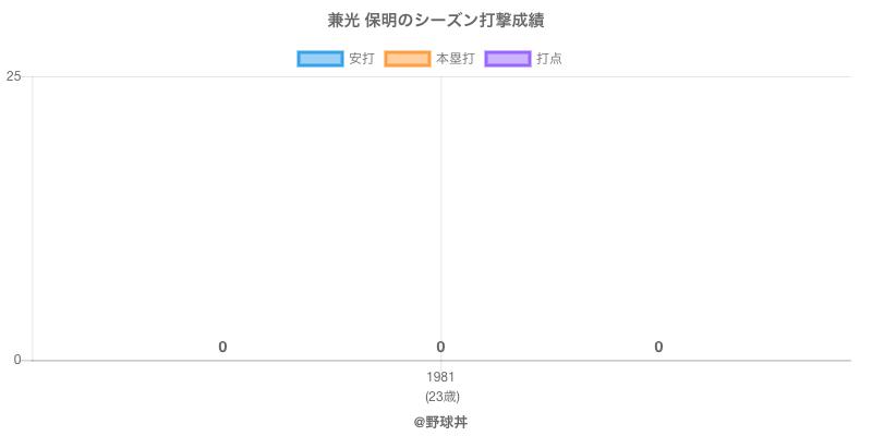 #兼光 保明のシーズン打撃成績