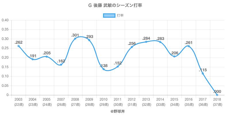 G 後藤 武敏のシーズン打率