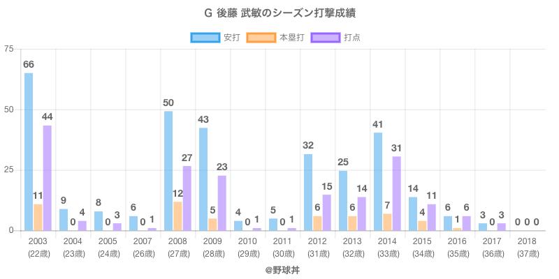 #G 後藤 武敏のシーズン打撃成績