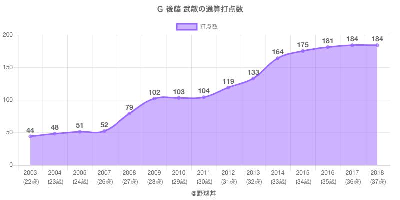 #G 後藤 武敏の通算打点数