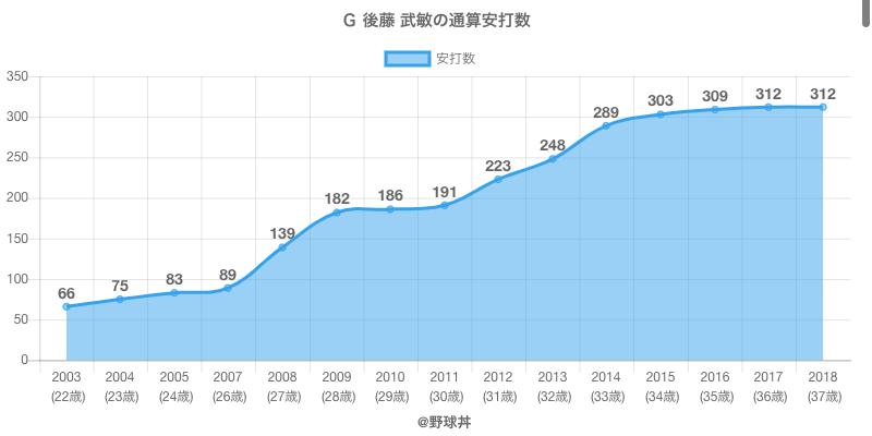 #G 後藤 武敏の通算安打数