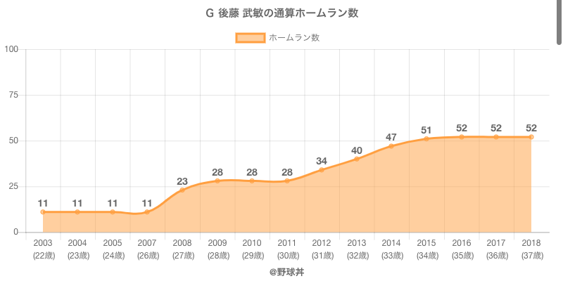 #G 後藤 武敏の通算ホームラン数