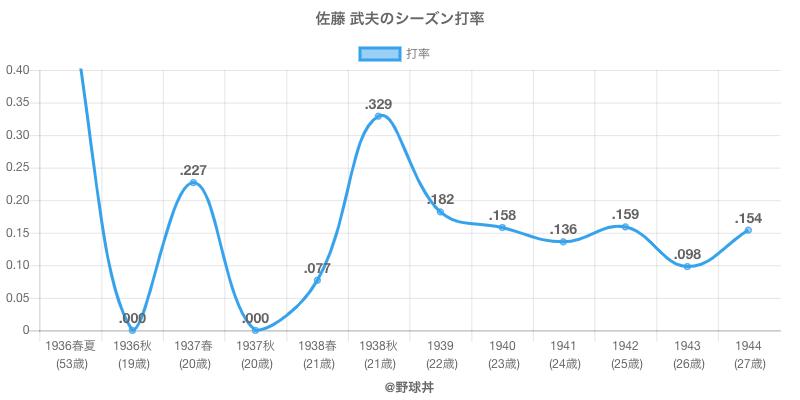 佐藤 武夫のシーズン打率