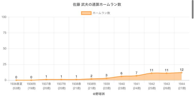 #佐藤 武夫の通算ホームラン数