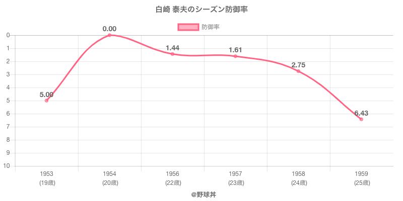 白崎 泰夫のシーズン防御率