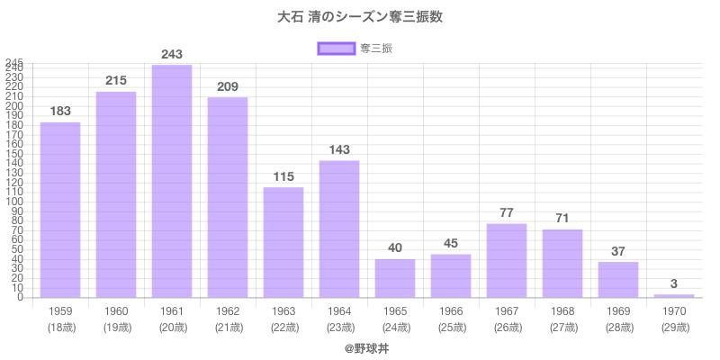 #大石 清のシーズン奪三振数