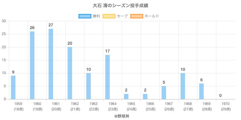 #大石 清のシーズン投手成績