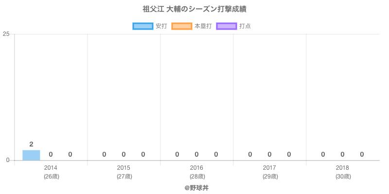 #祖父江 大輔のシーズン打撃成績