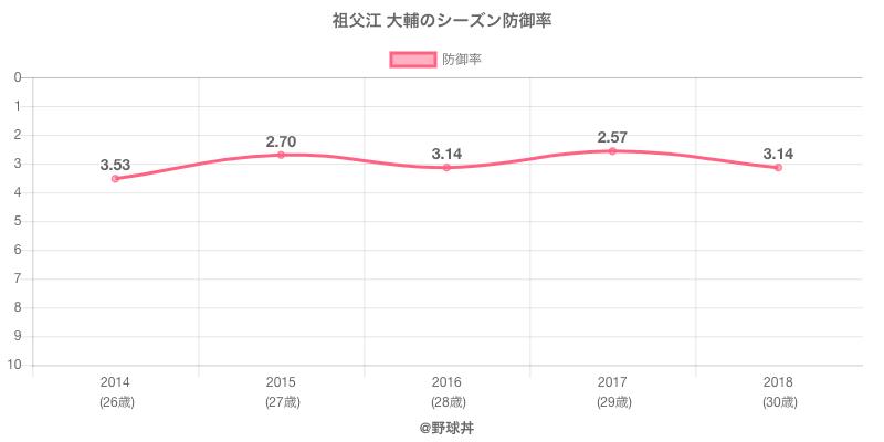 祖父江 大輔のシーズン防御率