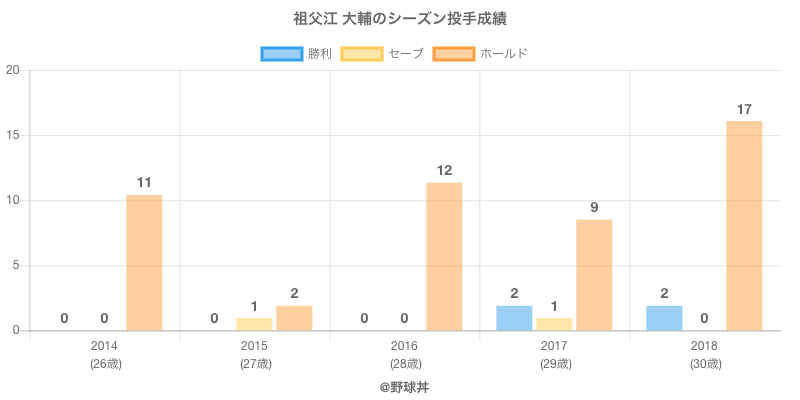 #祖父江 大輔のシーズン投手成績