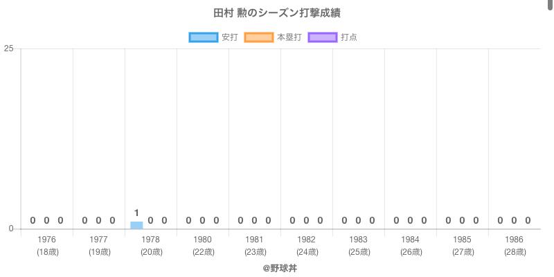 #田村 勲のシーズン打撃成績