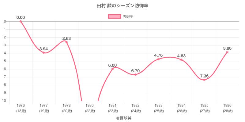田村 勲のシーズン防御率