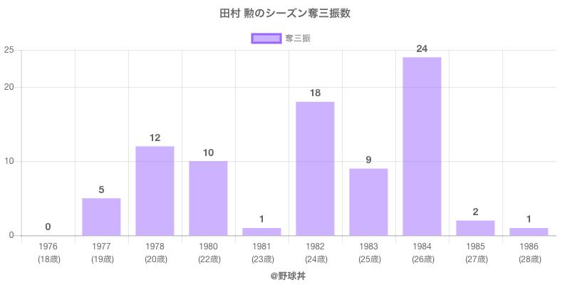 #田村 勲のシーズン奪三振数