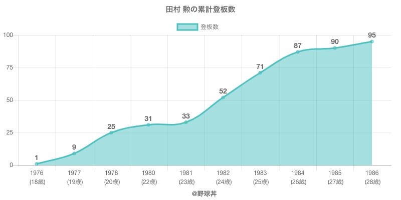#田村 勲の累計登板数