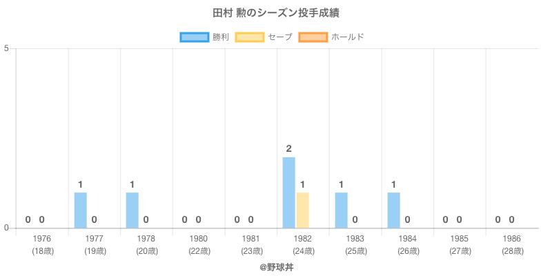 #田村 勲のシーズン投手成績