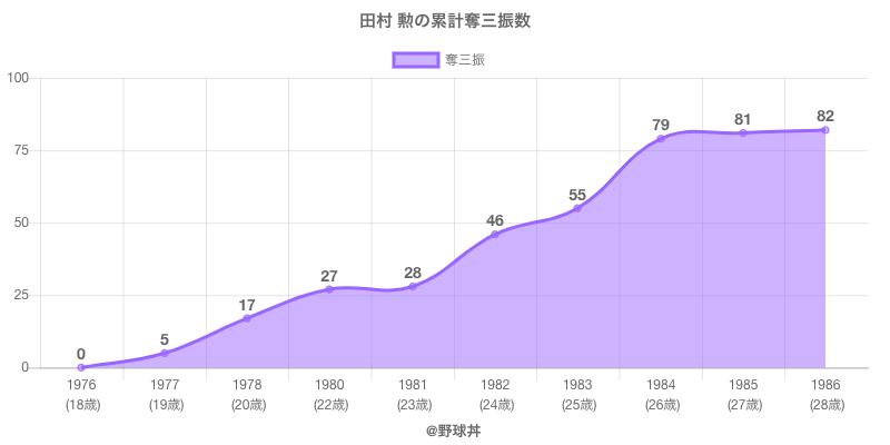 #田村 勲の累計奪三振数